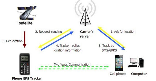 carrier tracking