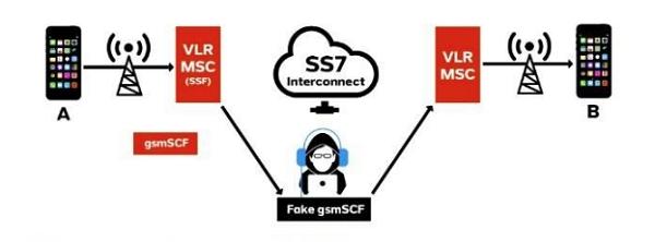 ss7 hacking